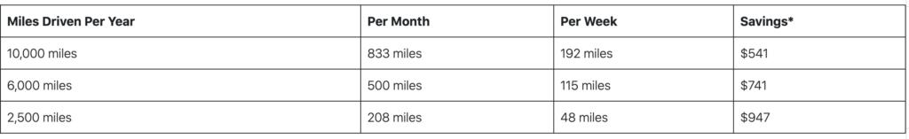 Pay per mile savings explanation