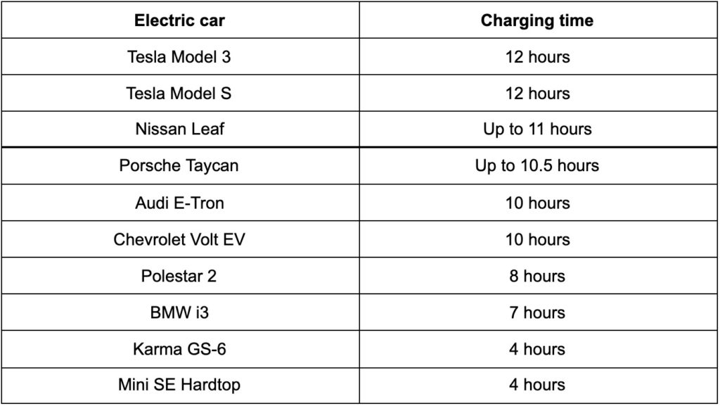 Charging time of major electrical car models