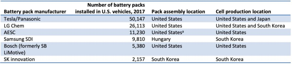 battery makes for electrical cars